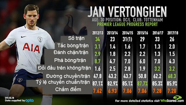 Thống kê của Vertonghen qua các mùa giải ở Ngoại hạng Anh