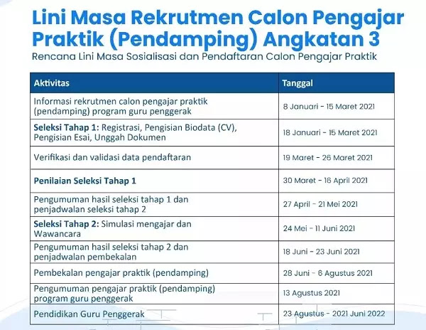 Pendaftaran seleksi Guru Penggerak angkatan ketiga akan dilakukan mulai tanggal 18 Januari 2021