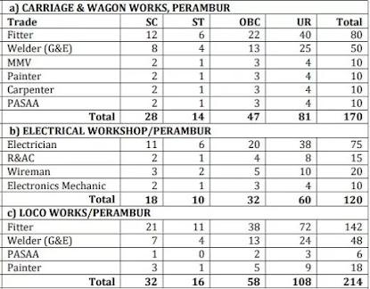 Southern Railway Jobs - ITI Apprentice Posts