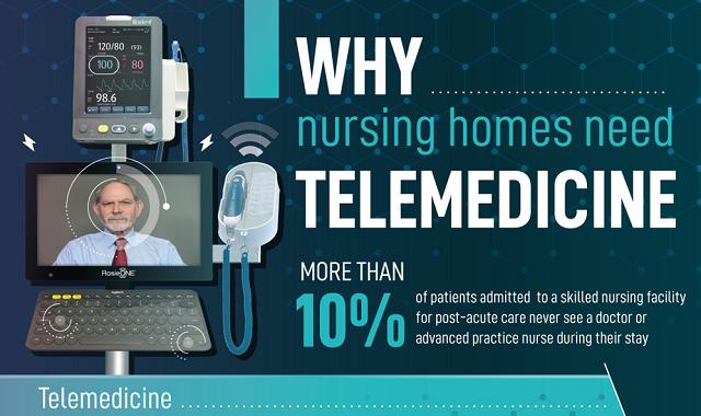 Nursing Home Residents Deserve the Best Care - Telemedicine Can Help