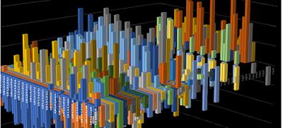 Complex 3-D bar graph