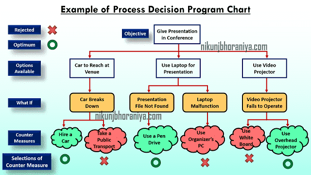 Example of Process Decision Program Chart