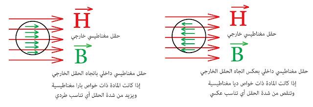 الخواص المغناطيسية بارا مغناطيسية وديا مغناطيسية