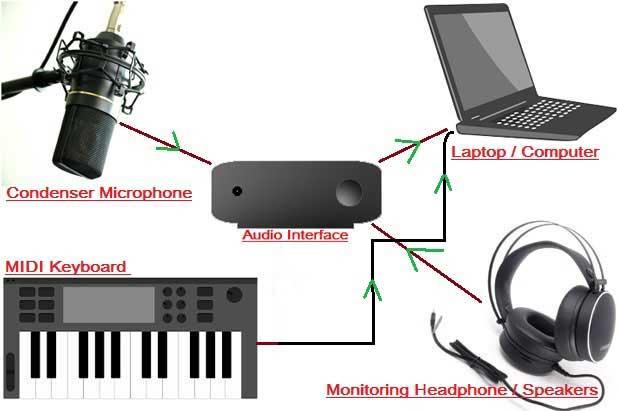 घर पर Recording Studio कैसे बनाएं