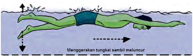 Gambar Latihan gerakan tungkai sambil meluncur