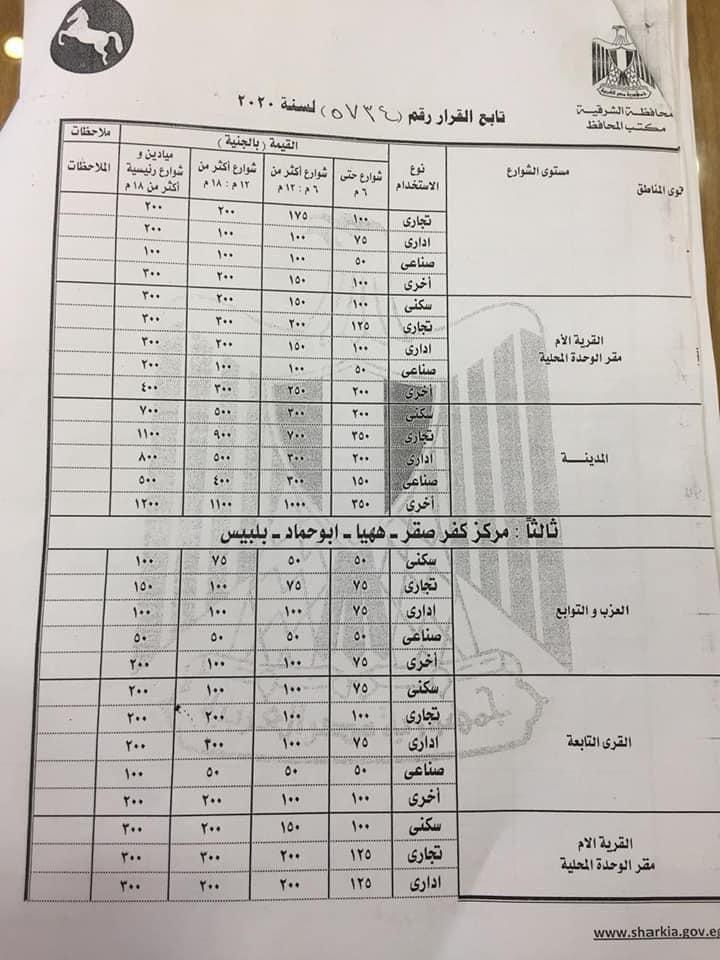 سعر أمتار التصالح في محافظة الشرقية