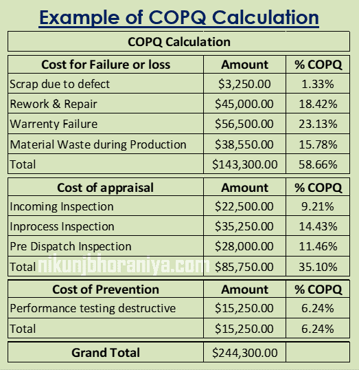 Example of COPQ Calculation
