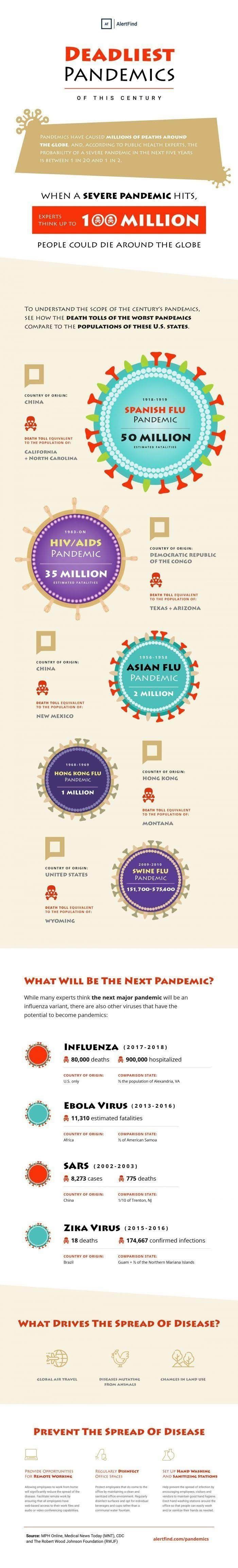 A CENTURY OF PANDEMICS #INFOGRAPHIC