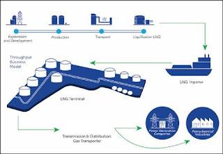 Pencairan dan regasifikasi LNG