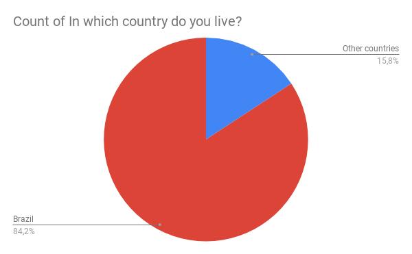 Gráfico de países: 84,2% Brasil, 15,8% outros países