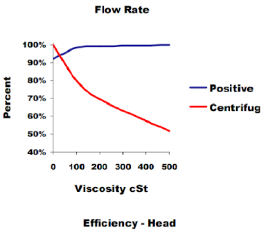 VISCOSITY-VS-FLOW-RATE-GRAPH