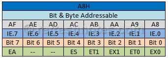 8051 IE Register