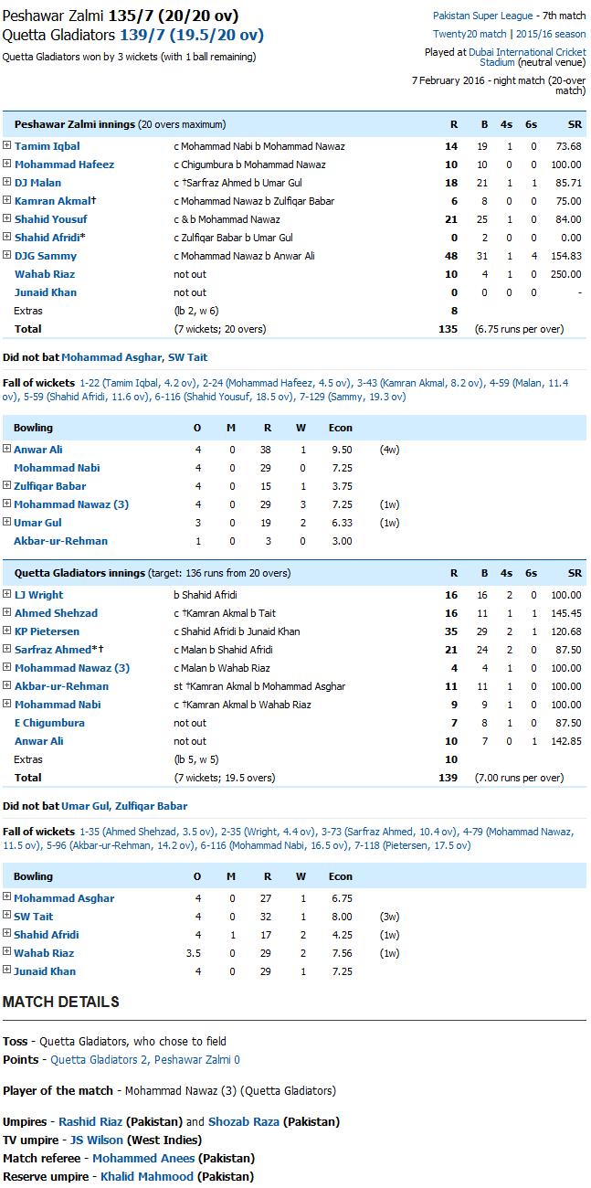 Quetta Gladiators v Peshawar Zalmi Scorecard