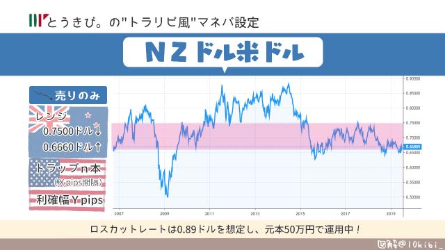 NZドル米ドルNADUSDのトラリピ風連続予約注文設定