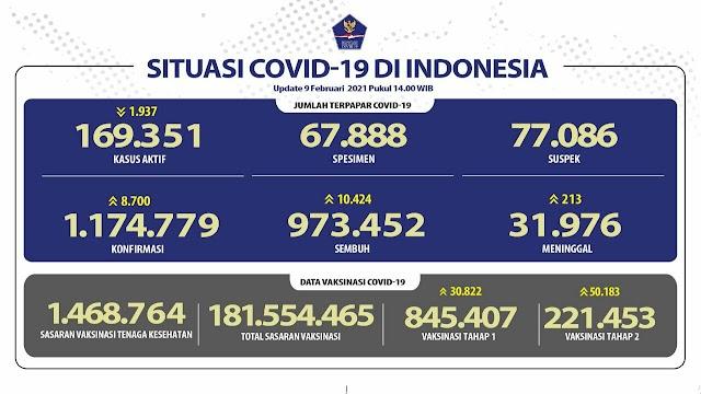 (9 Februari 2021) Jumlah Kasus Covid-19 di Indonesia Pukul 14.00 WIB