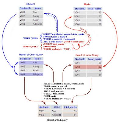 Kelas Informatika - Penggunaan Subquery (Query Nested) dan Indeks dalam PostgreSQL