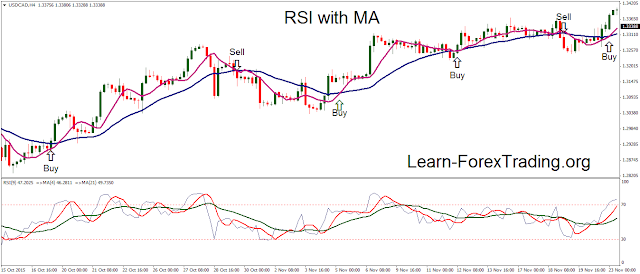 RSI with Moving Averages tool for trading