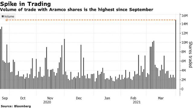 #Saudi Aramco Shares Rise as Crown Prince MBS Prioritizes Spending Over Dividends - Bloomberg