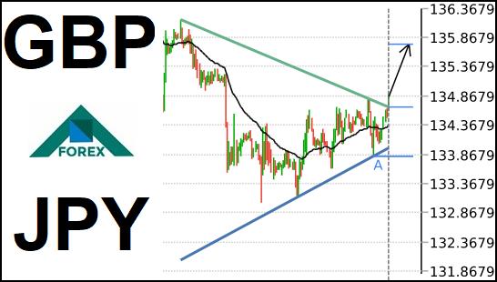 تحليل زوج GBP/JPY صاعد على المدى القصير