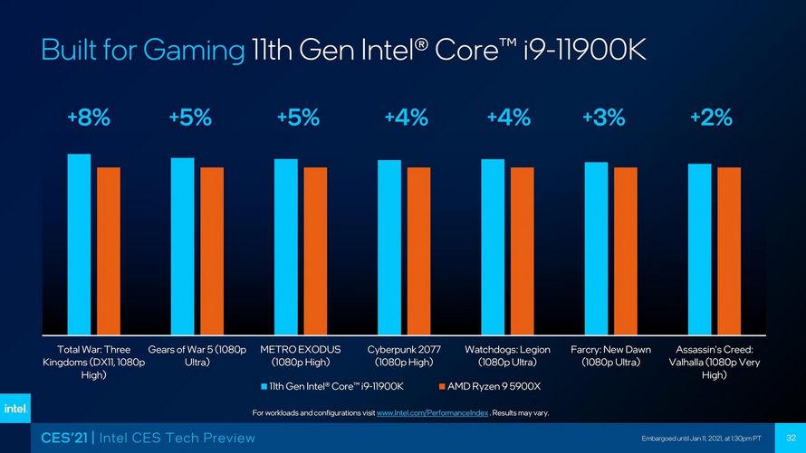 Intel Core i9-11900K ve AMD Ryzen 9 5900X oyun performansı