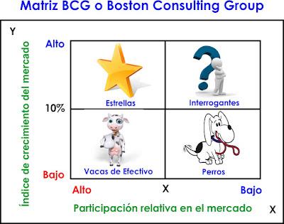 Modelos para analizar productos o negocios