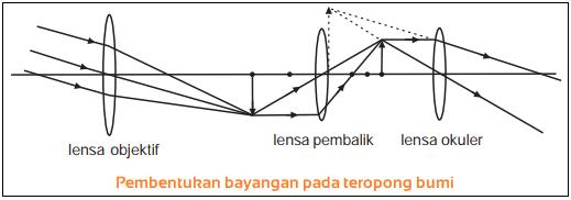 Gambar Pembentukan bayangan pada teropong bumi.png