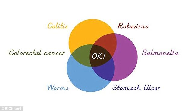 Iogurte colorido para diagnosticar doenças pelas fezes