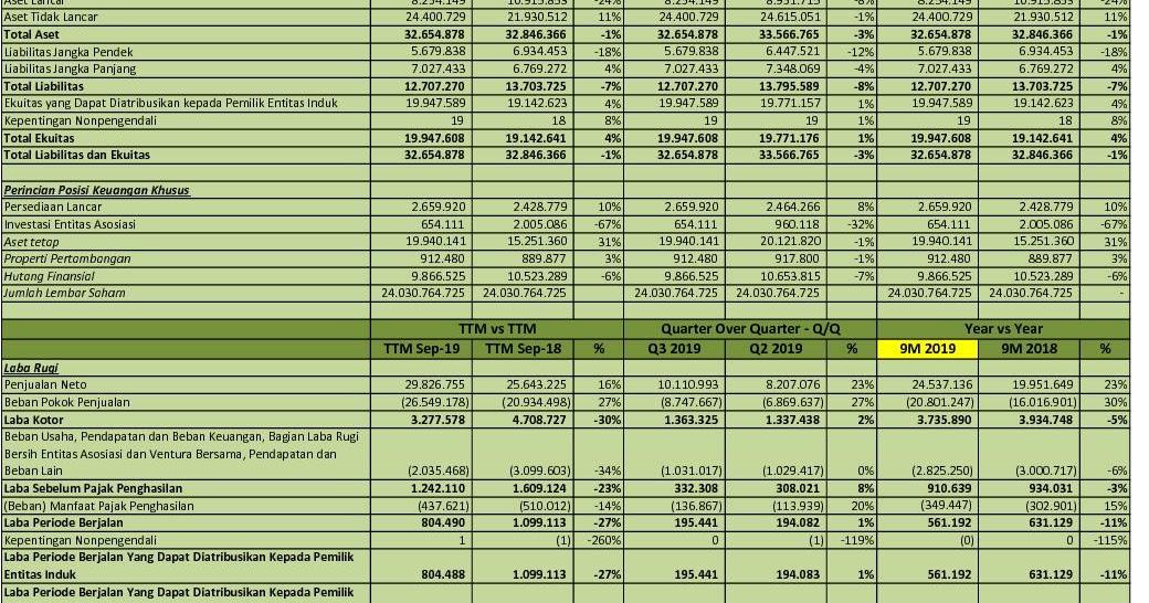 Idx Investor Antm Q3 2019 Pt Aneka Tambang Tbk Analisis Laporan Keuangan