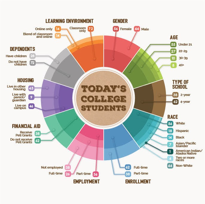 College Today's Life Students #infographic