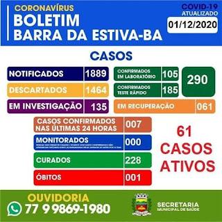 Barra da Estiva tem 290 casos confirmados da Covid-19; 228 já estão recuperados