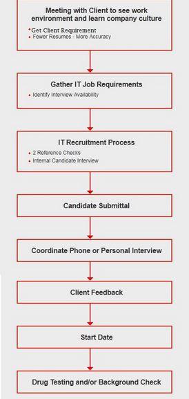 Flowchart Of Complte Us It Recruitment Process Us It Staffing