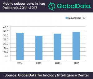 9459e12845 The three mobile network operators which hold national licences are Zain  Iraq