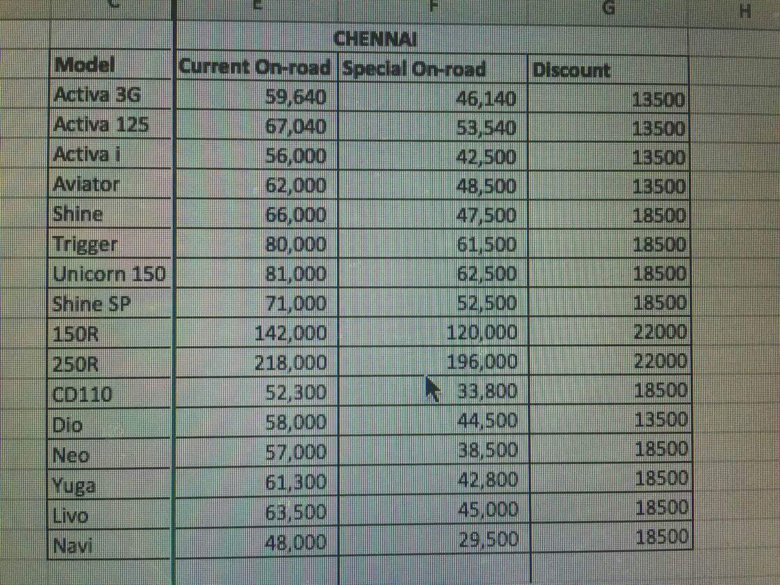 See the image honda bike offer price list