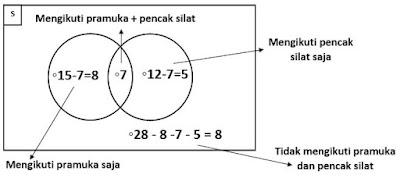 penyelesaian soal dengan diagram venn 4