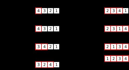 Sort Algorithms - (Sortir Algoritma)