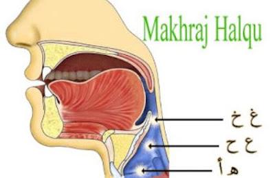 Huruf Halqiyah