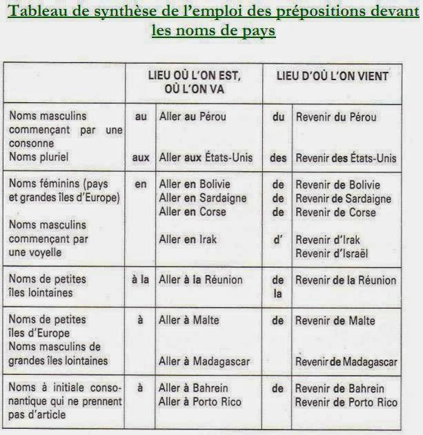 Przyimki występujące z miastami i krajami - gramatyka 13 - Francuski przy kawie
