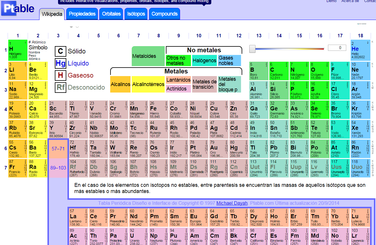 Crea y aprende con laura ptable mucho que una tabla for Ptable periodic table
