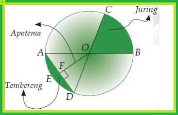 Bagian-bagian/Unsur-unsur Lingkaran