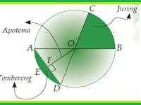 Rumus Luas Lingkaran dan Rumus Keliling Lingkaran