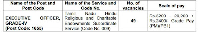 TNPSC Executive Officer Grade IV Exam Hindu Religious Department