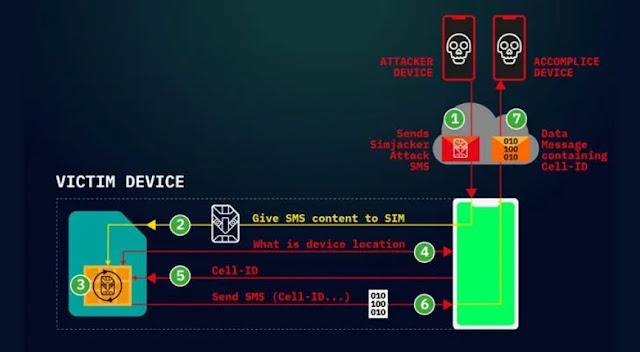 Lỗ hổng SimJacker cho phép tin tặc tấn công bất kỳ thiết bị di động nào, ảnh hưởng đến hơn 1 tỷ thiết bị - CyberSec365.org
