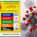 Bom Jesus do Itabapoana chega a 387 casos confirmados de Coronavírus