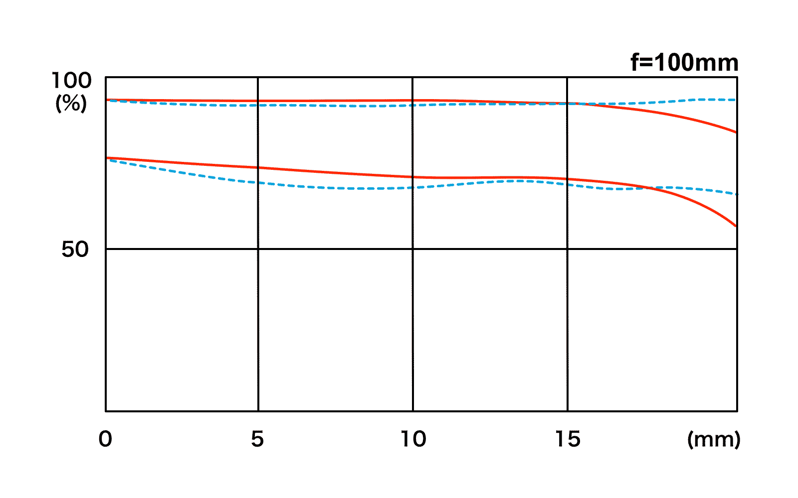 MTF-график объектива Tokina atx-i 100mm f/2.8 FF Macro