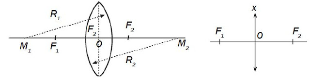 Sifat-sifat Bayangan pada Lensa Cembung dan Sinar Istimewa serta Pembentukan Bayangan pada Lensa Cembung