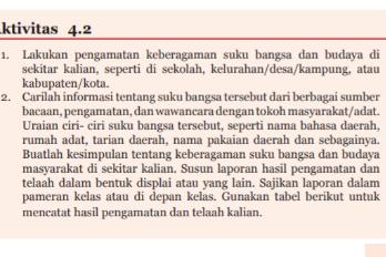 Soal dan Jawaban Aktivitas 4.2 Tabel 4.2 Keberagaman Suku Bangsa dan Budaya, PKN Kelas 7