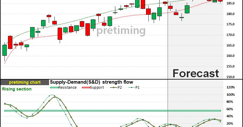 pretiming: MSFT. Daily (Microsoft) MSFT stock price ...