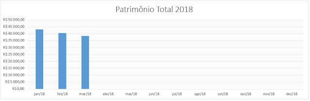 grafico-patrimonio-total-março-2018