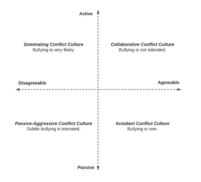 Figure 2. Typology of Workplace Conflict Cultures and Likelihood of Bullying Behaviours in Desrayaud et al. (2019). Figure based on Gelfland et al. (2008).