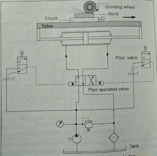 Hydraulic Circuit Diagram for Surface Grinding Machine